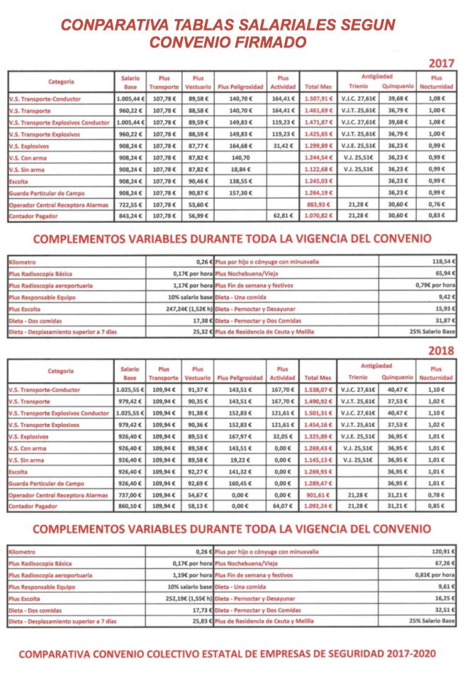 Texto del convenio 2017 2020 firmado sindicat aut nom for Fuera de convenio 2017